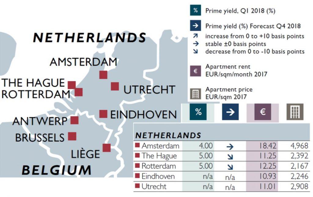 Overzicht vastgoed investments in nederlandse steden